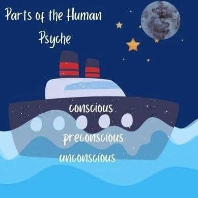 Die menschliche Psyche setzt sich aus drei Teilen zusammen.